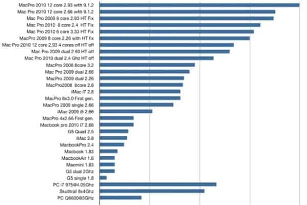 Music Production Computer Benchmarks